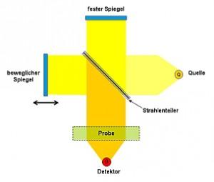 Ftir-spectrometer1